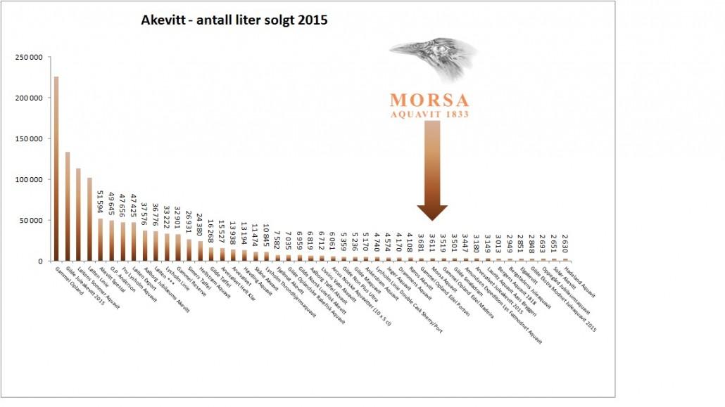 Salgsstatistikk-2015-Akevitt